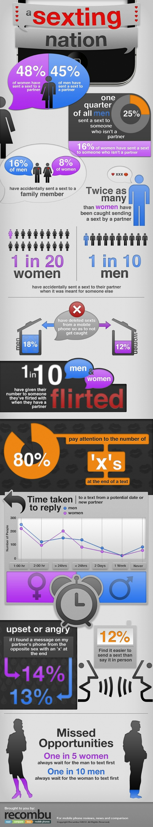 sexting infographic